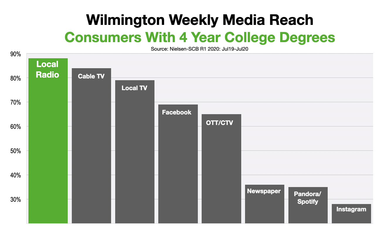 Advertise In Wilmington College Educated Consumers