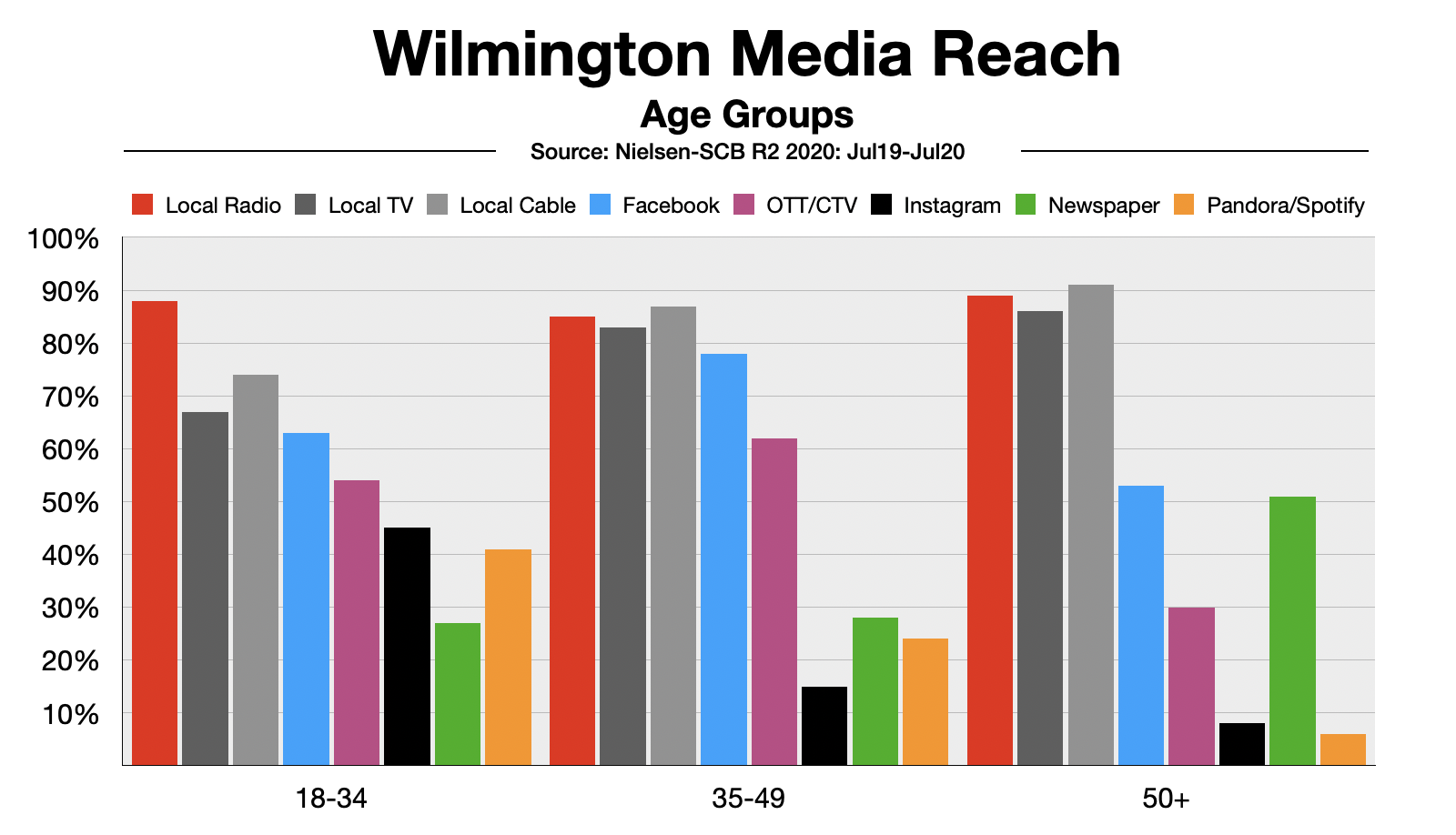 Advertise In Wilmington DE Reach By Age Group