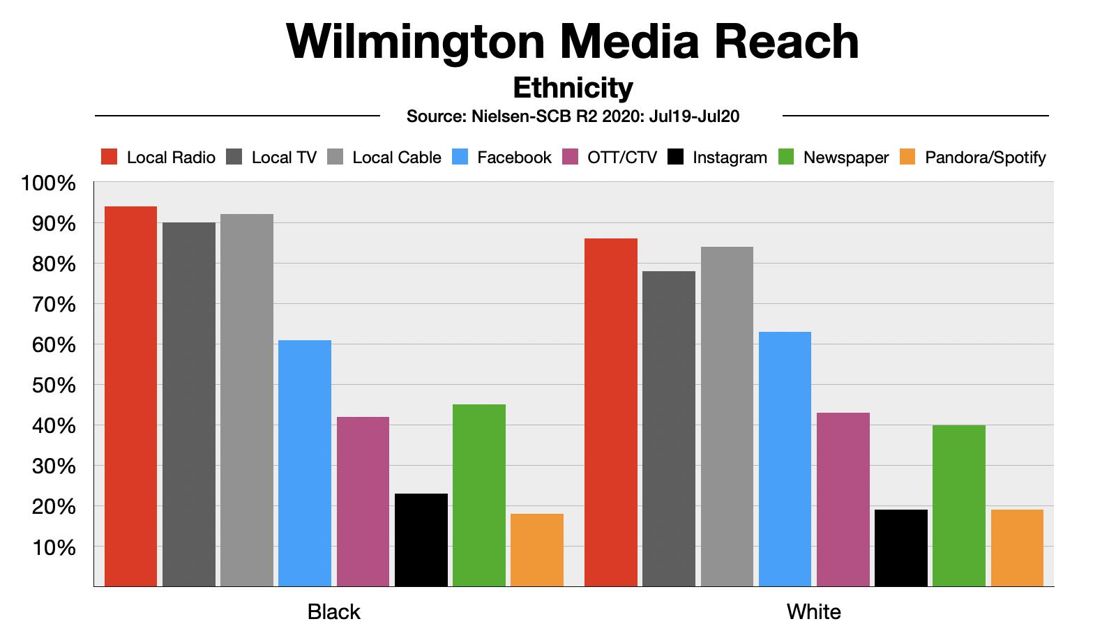 Advertise In Wilmington Delaware Ethnic Reach