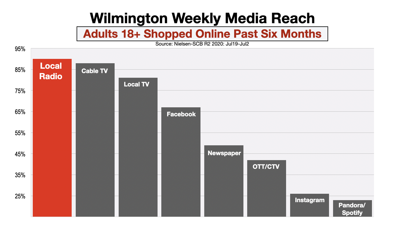 Advertise In Wilmington Online Shoppers