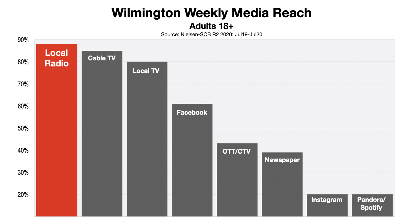 Advertise In Wilmington Radio Reach 2020