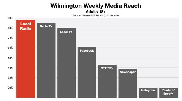 Advertise In Wilmington Radio Reach 2020