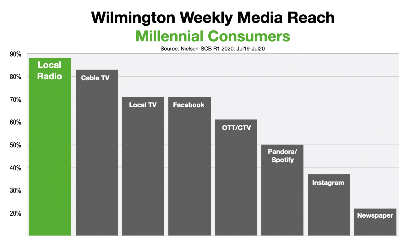 Advertise In Wilmington Reaching Millennials