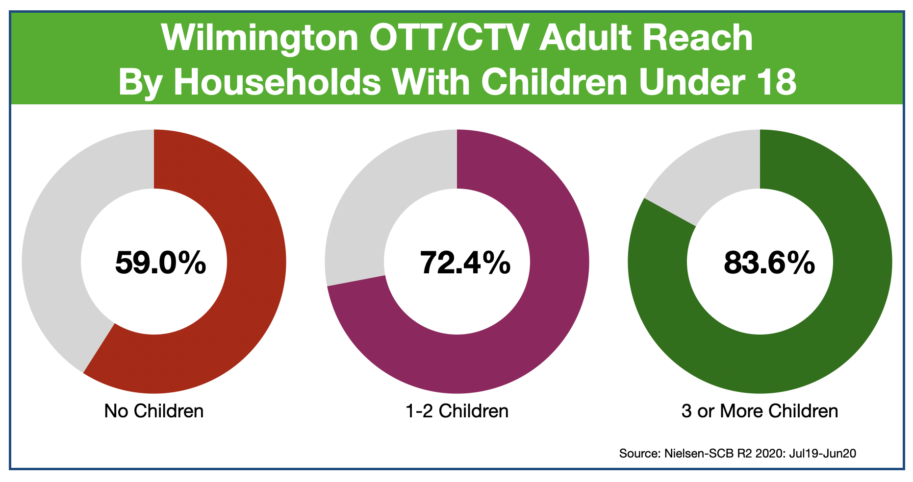 Advertise In Wilmington, DE OTT & CTV- Reach Parents
