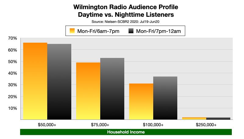 Advertise On Wilmington, DE Radio Income