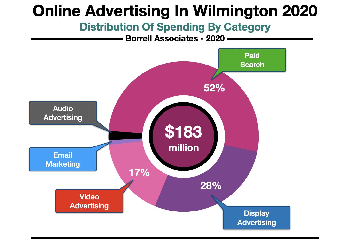 Advertise Online Wilmington DE