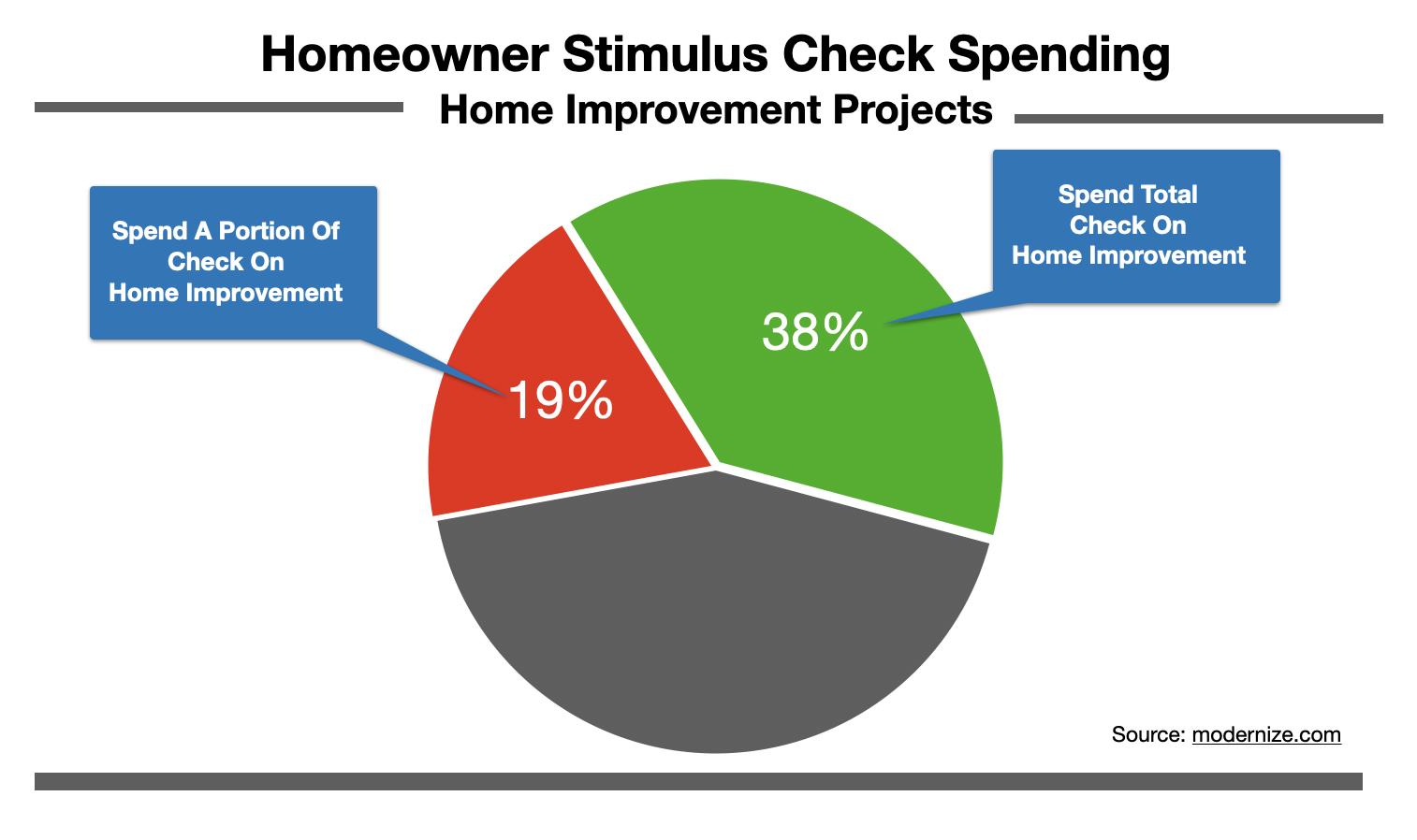 Advertising In Wilmington: Home Improvement 2021