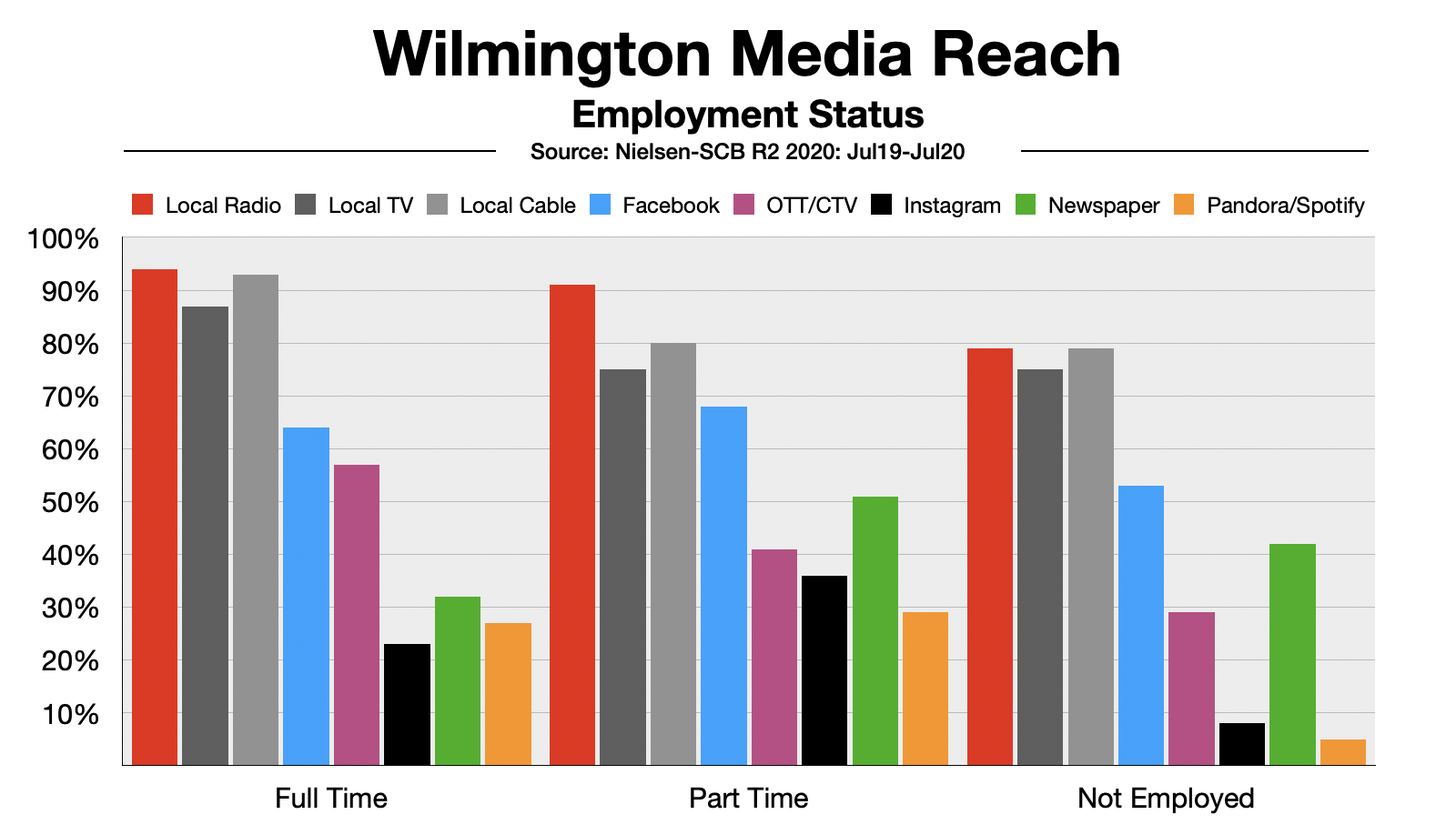 Advertising In Wilmington Delaware Reach By Employment Status