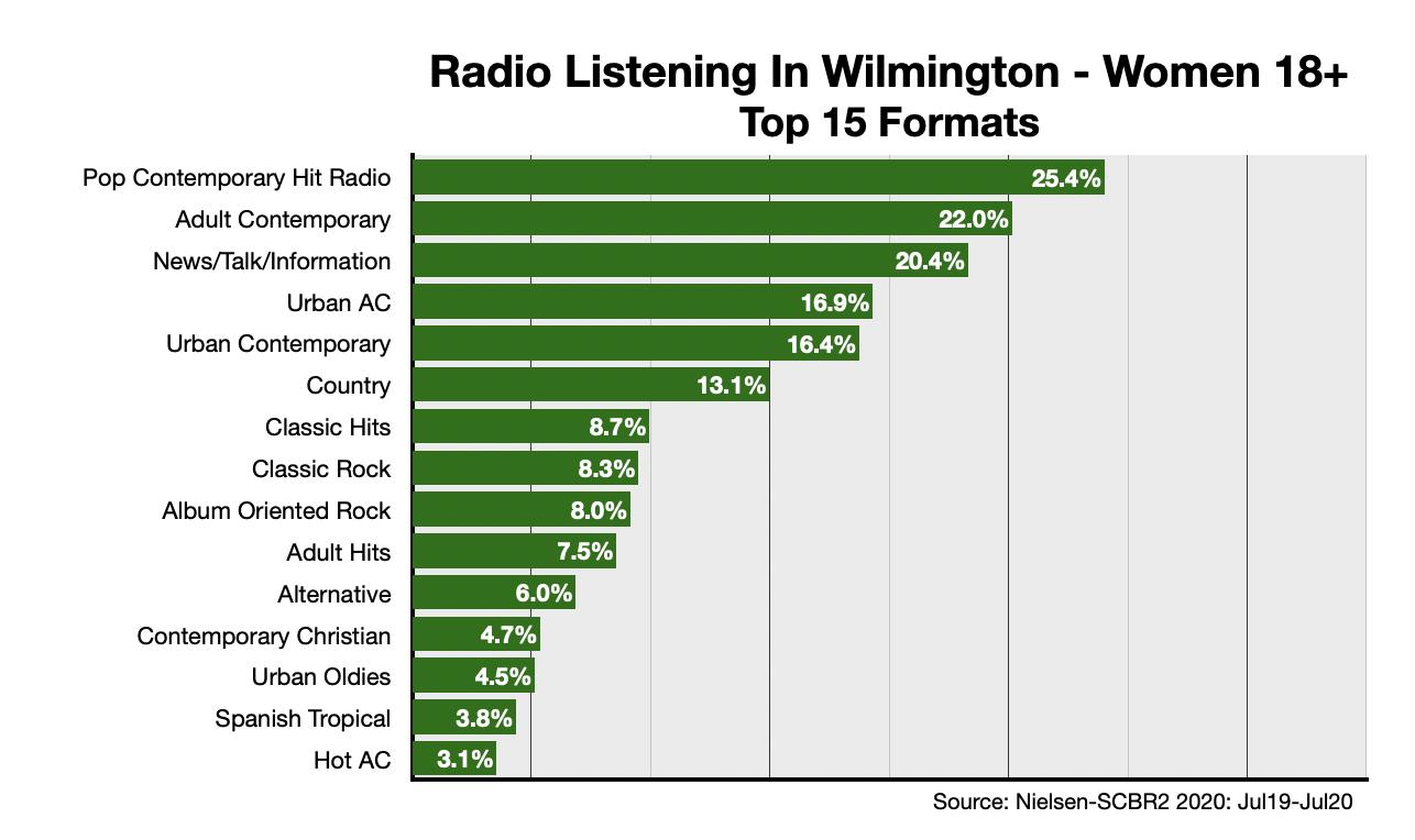 Advertising In Wilmington Formats-Women