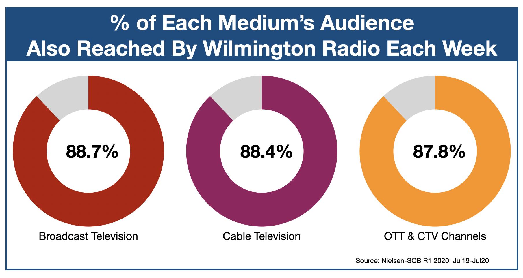 Advertising In Wilmington OTT & CTV 2020