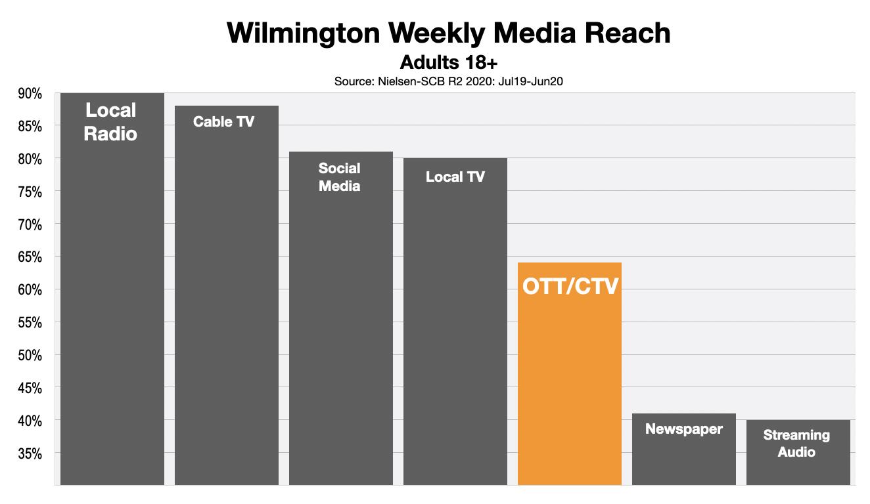 Advertising In Wilmington OTT & CTV