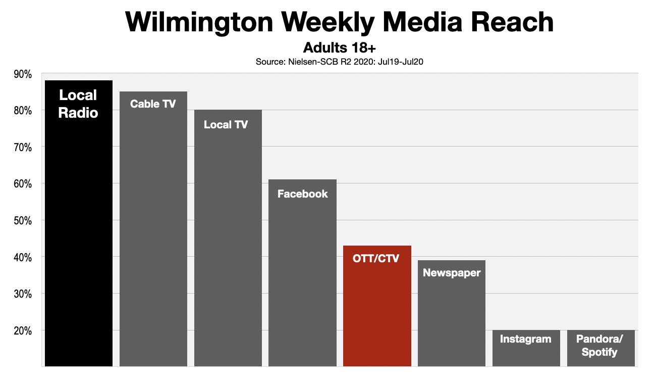 Advertising In Wilmington OTT&CTV reach