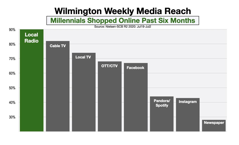 Advertising In Wilmington Online Shoppers