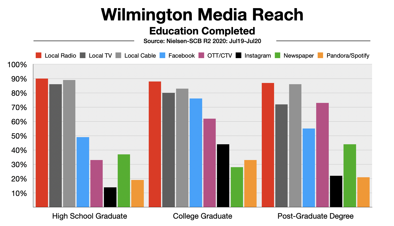 Advertising In Wilmington Reach By Education Completed