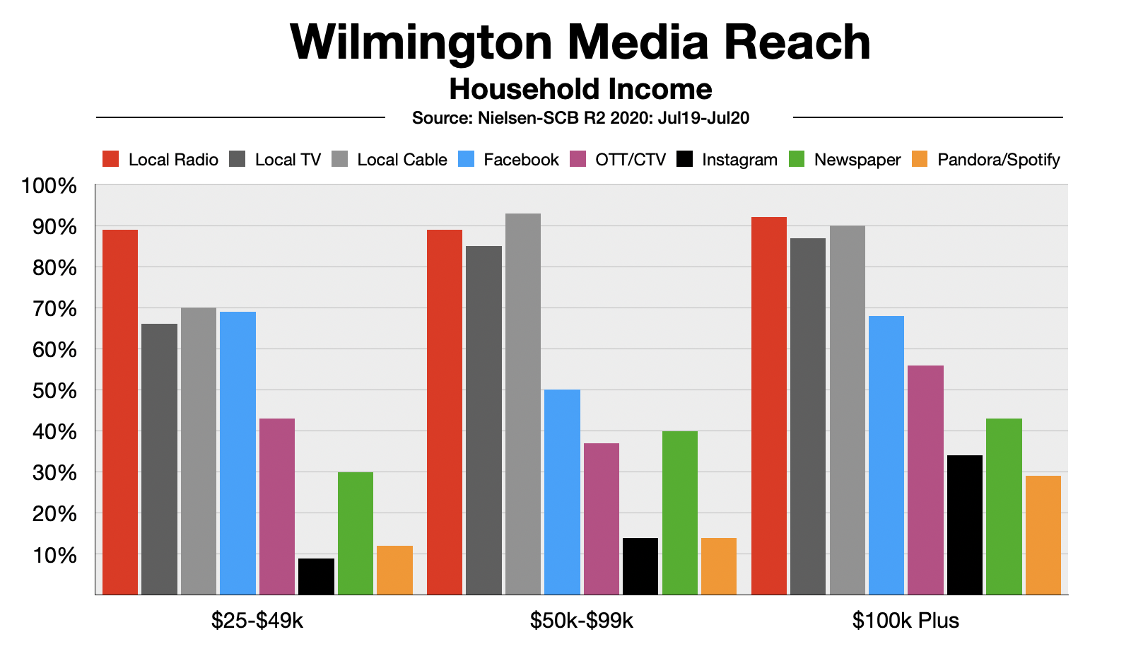 Advertising In Wilmington Reach By Household Income
