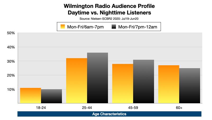 Advertising On Wilmington, DE  Radio Aa Night Age