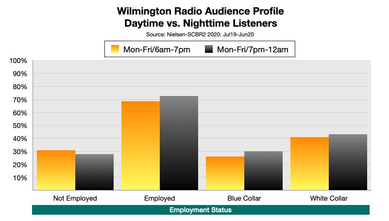 Advertising On Wilmington, DE Radio At Night Employment