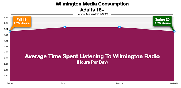 Advertise On Wilmington Delaware Radio: Time Spent LIstening