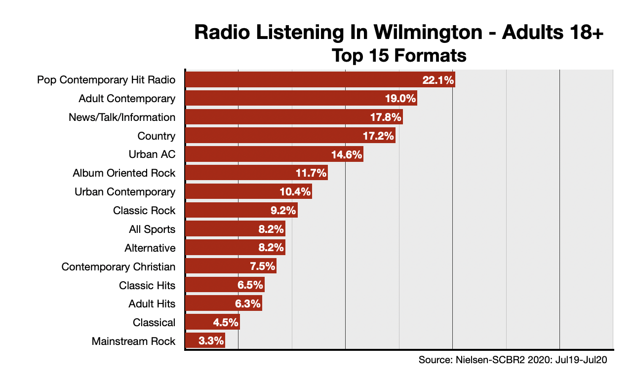 Advertising On Wilmington Radio: Formats-Adults